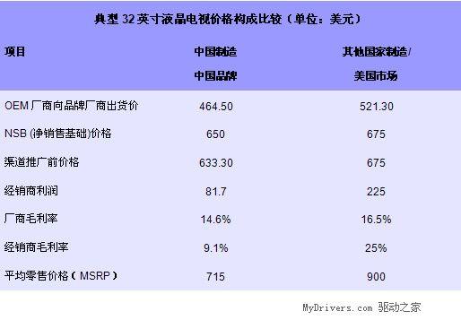 国内液晶电视价格全球最低