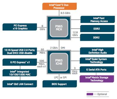 P965芯片组与Vista系统联手推动SATA光驱