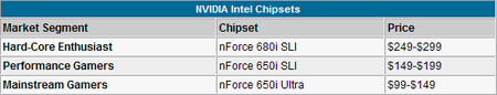 比肩680iNVIDIA主流芯片组650i首测