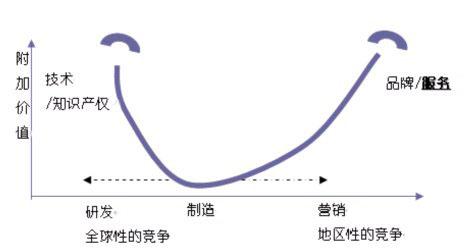 "AOC冠捷2007全新布局力争三年""赢""在中国"