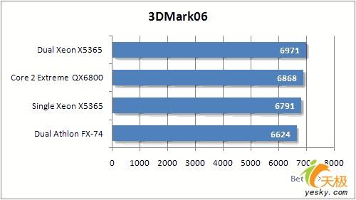 八核心强劲动力!IntelV8平台系统性能实测