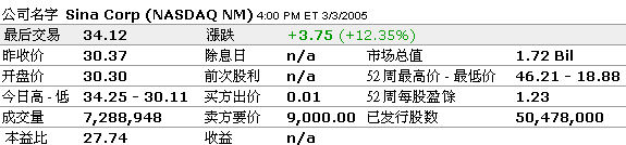 科技时代_美东时间3月3日纳市收盘 新浪大涨12.35%