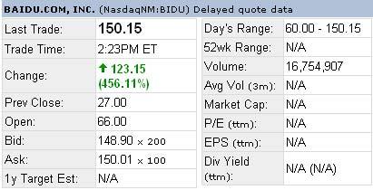 科技时代_快讯:百度股价猛涨 瞬间突破150美元价位