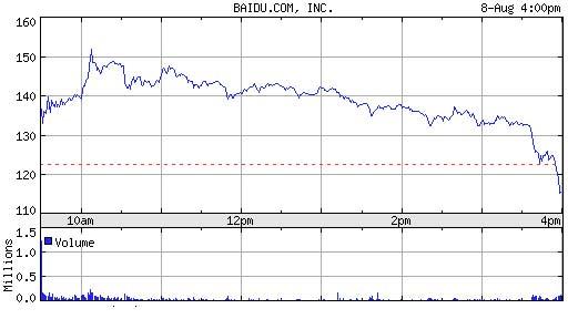 科技时代_百度股价周二收盘下跌7.04美元 报收115.5美元