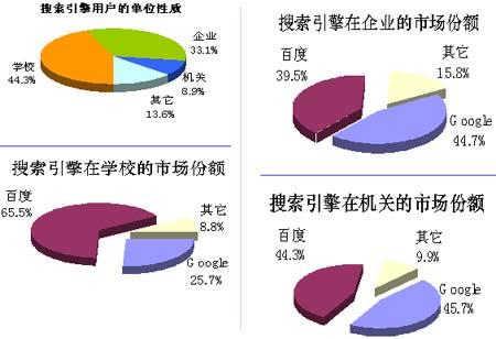 科技时代_搜索引擎市场调查报告:根据单位划分市场份额