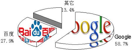 科技时代_搜索引擎市场调查报告:高端用户搜索引擎使用