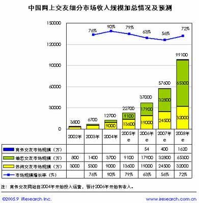 科技时代_艾瑞:2008年中国网上婚恋市场将突破6亿元