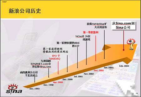 图表:新浪公司发展历史