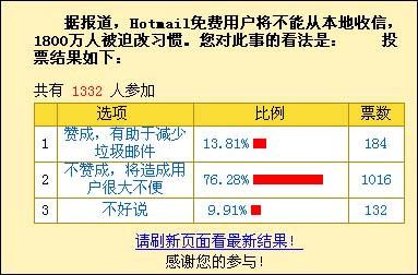 调查:8成网友抗议Hotmail取消免费Web服务