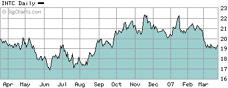 英特尔股价走势