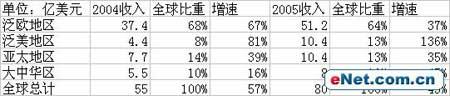 科技时代_宏�总经理兰奇今日抵京 定内地市场为重点