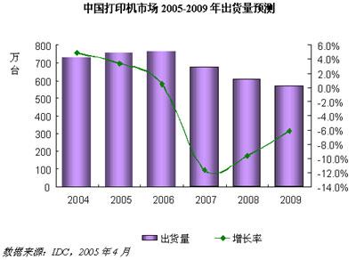 科技时代_IDC:打印机市场增长放缓 彩色激打需求激增