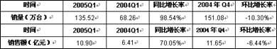 科技时代_中国MP3市场精品层出不穷 品牌渠道生变
