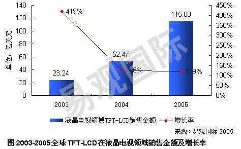 科技时代_液晶电视发展迅猛 TFT-LCD大面板需求看好