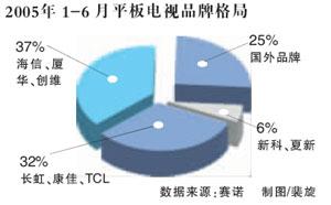 科技时代_最新报告显示本土品牌把持八成平板市场(图)