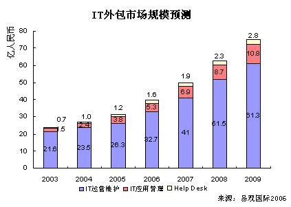 科技时代_报告称2005年中国IT外包市场规模31.3亿元