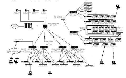 RTNet实验室孙丽英:用户驻地网测试环境简介