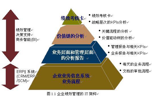 将战略计划具体细化为具体的实施目标和绩效考核目标