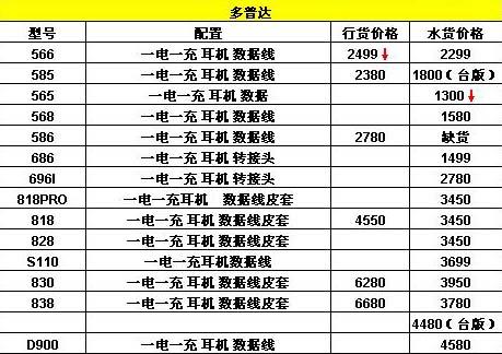 [南京]丹凤街手机一周报价6月16日