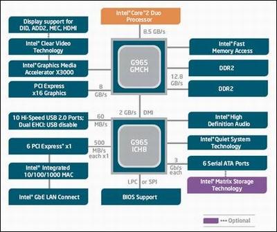 英特尔下代集成显示芯片GMAX3000出炉
