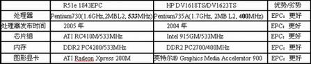 绝对震撼,ThinkPadR51eEPC奔腾-M本仅6900元