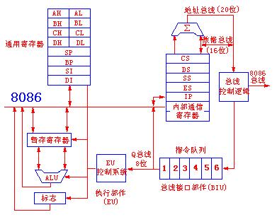英特尔组织结构图