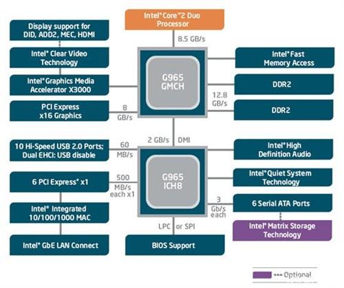迅驰4集成显卡不完全支持DirectX10