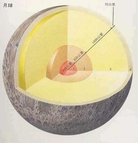 月球结构构造_