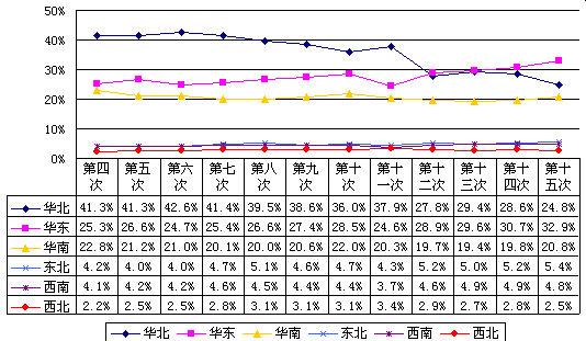 中国互联网络宏观状况:CN下注册的域名数