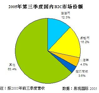 科技时代_2005年国内B2C市场规模将达到21亿元