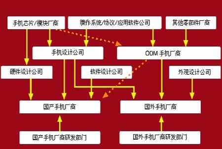 图1 手机设计产业链简图-手机设计业遇拐点之痛 分工细化催生职业设计