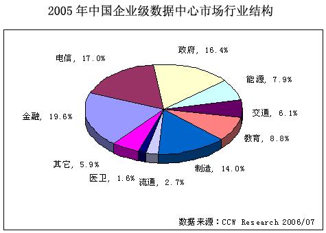 07年政府将成为最大的企业级数据中心市场