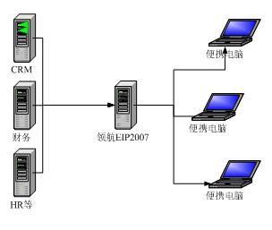 领航EIP-金蝶应用集成解决方案