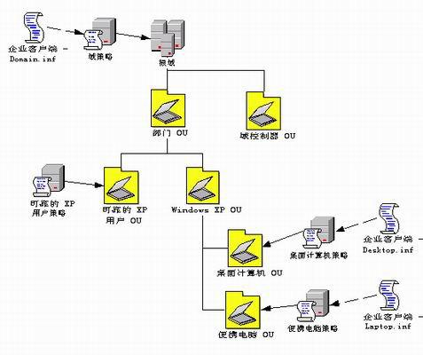 3 展开的 ou 结构,包含运行 windows xp 的台式计算机和便携式计算机