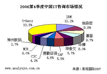06Q4中国IT咨询市场达到24.2亿