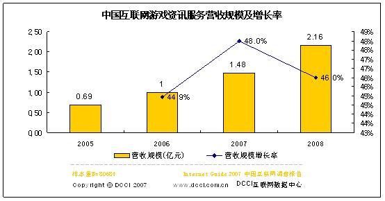 06互联网游戏资讯服务商营收1亿07将增48%