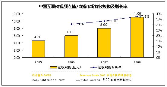 06视频点播直播市场营收6亿07预计增33.3%