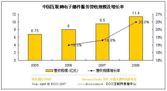 06电子邮件服务服务商营收8亿07将增18.5%