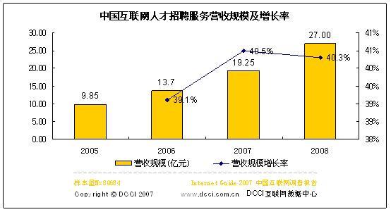 06网络人才招聘服务商营收13.7亿07将增40.5%