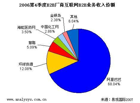 06Q4在线B2B市场交付达6.29亿