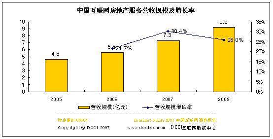 06网络房地产服务商营收5.6亿07将增30.4%