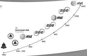 科技时代_有感于美国AT&T公司的百年沉浮史