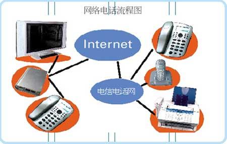 科技时代_廉价网络电话袭北京 长途每分钟最低9分钱