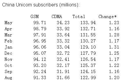 科技时代_联通5月新增用户123万人 比4月有所提升(图)