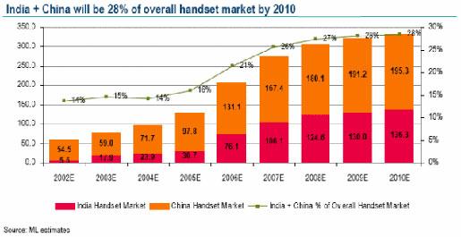 美林证券:2010年中国手机普及率将达50%