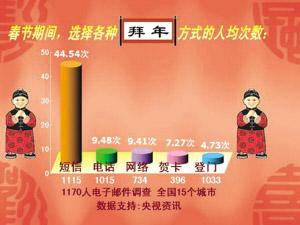 科技时代_网友细数短信拜年七宗罪(图)