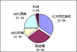 中国网络设备市场呈快速增长态势(图表)