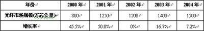 中国光通信市场复苏竞争日趋加剧(附图表)