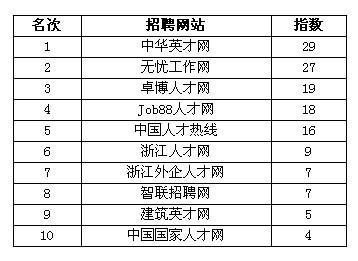 中华英才网居中国人力资源机构人气榜首位