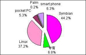分析:一季度智能手机占据超过80%市场份额